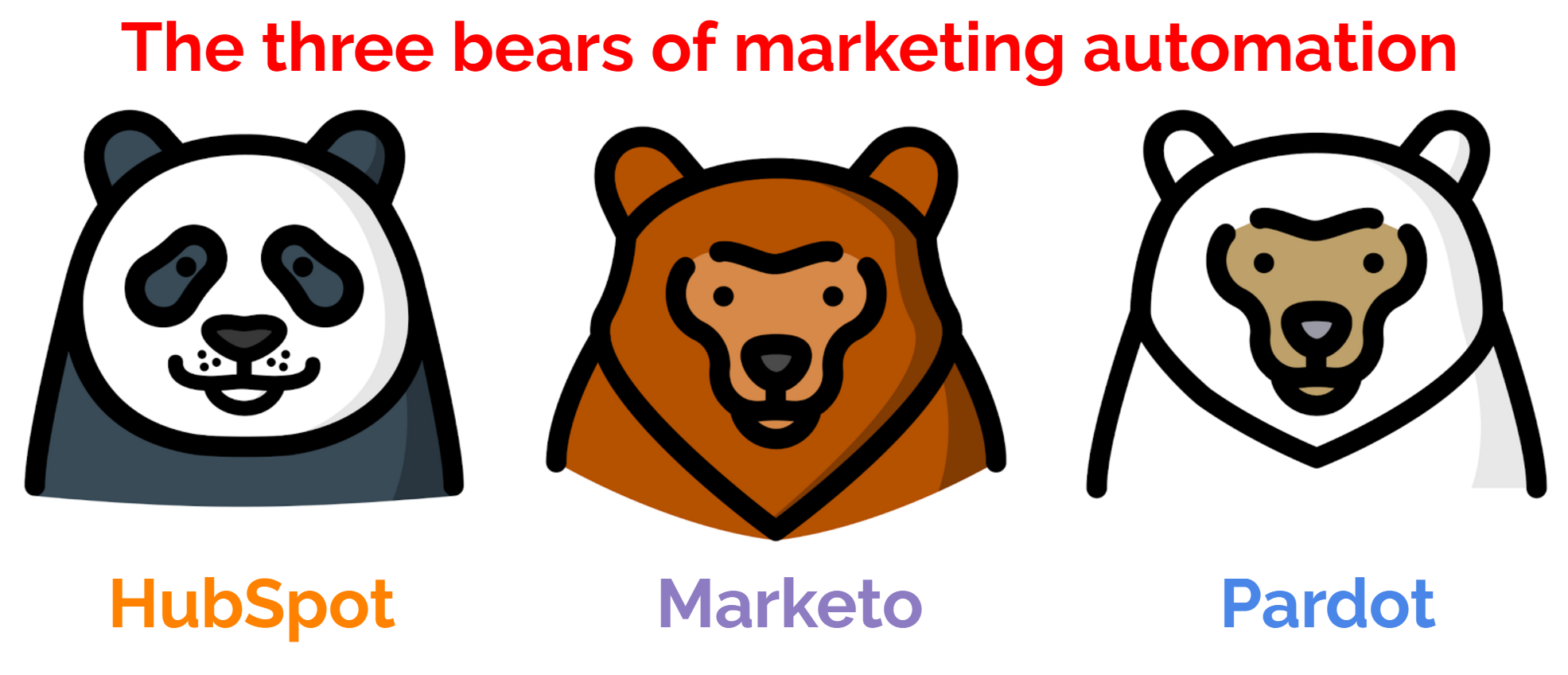 3 Bears of Marketing Automation.png