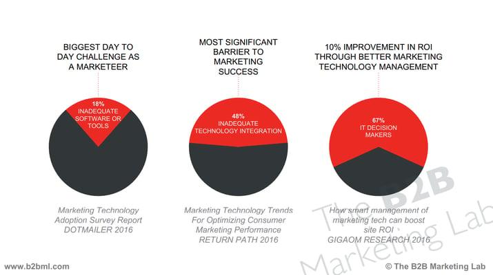 MarketingTechnologyStackProblems.png