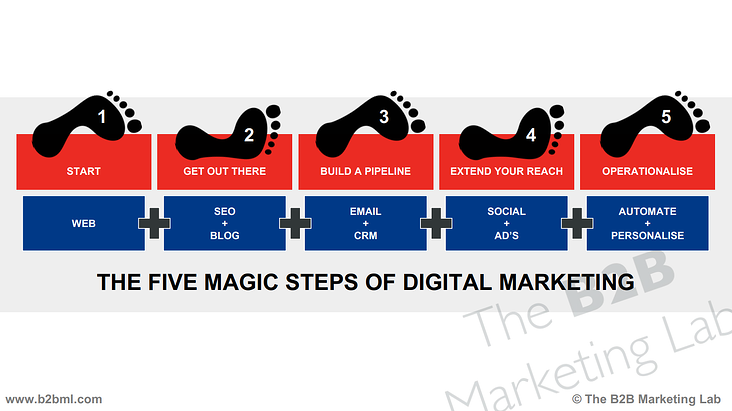 MarketingTechnologyStackTimeline.png
