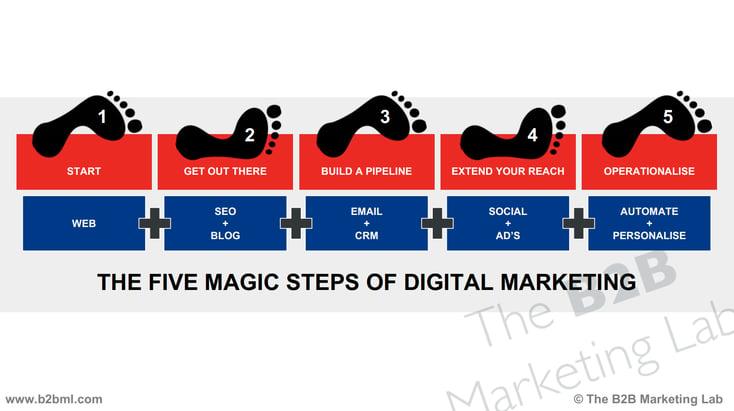 MarketingTechnologyStackTimeline.png