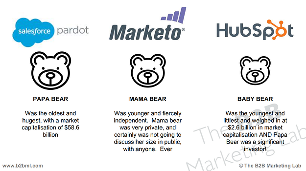 ThreeBearsOfMarketingAutomation.png