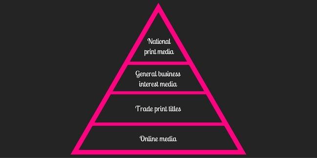 Traditional_Media_Pyramid_2.jpg