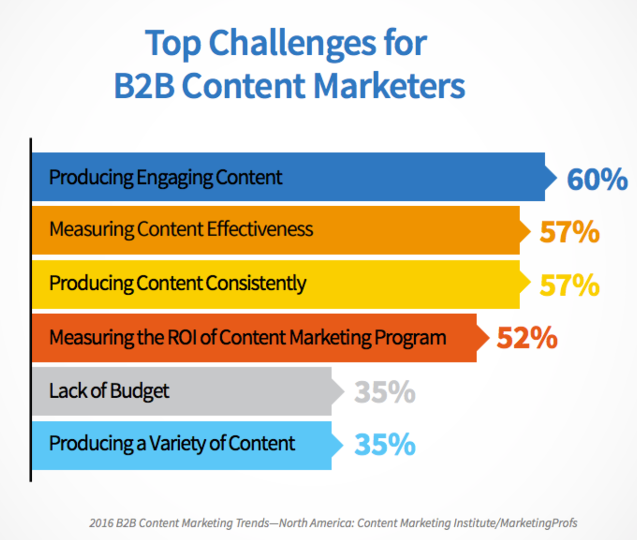 ContentMarketingChallenges.png