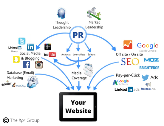 How to Drive Traffic to your Site - B2BML.png