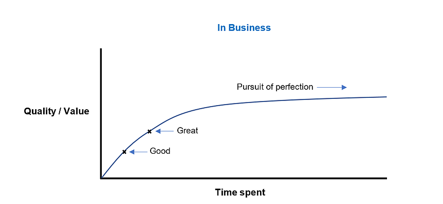 PursuitOfPerfectionGraph2