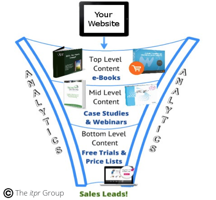 The Marketing Funnel - B2BML.png